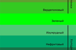 Холодные и теплые оттенки зеленого цвета
