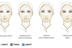 Выбор теней в зависимости от формы глаз