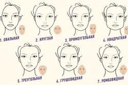 Определение овала лица