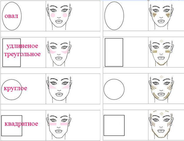 нанесение румян по типу лица